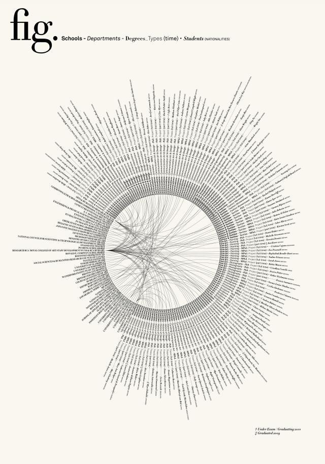 Research - Royal College of Art #infogr8 #data viz #infographics