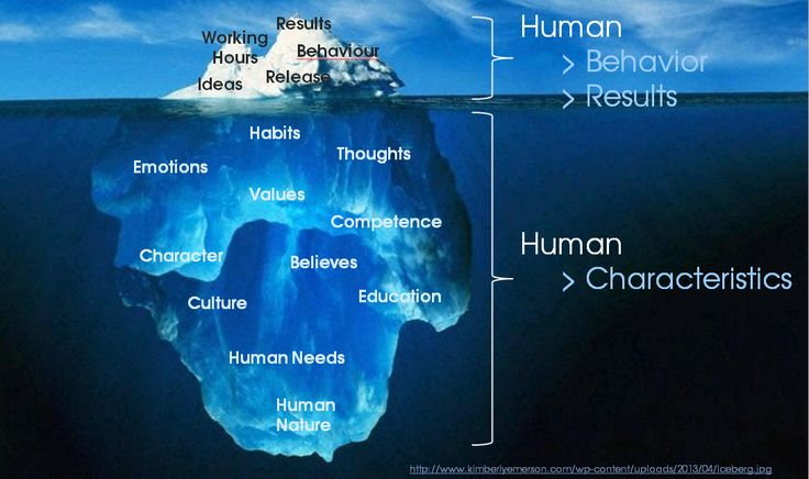 Iceberg Diagram Emotions