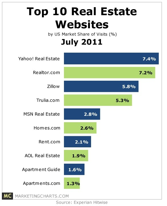 Websites For Homes For Rent: 17 Best Images About Real Estate Tips On Pinterest