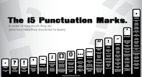 Chart: How To Use 15 Punctuation Marks, In Order Of Difficulty - DesignTAXI.com