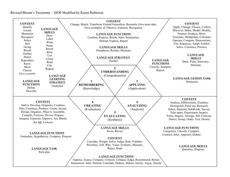 Revised Bloom's Taxonomy! I like how this differentiates between content objectives and language objectives.