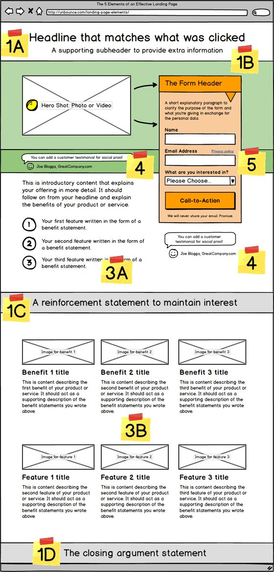 5 landing page elements of an effective landing page Unbounce