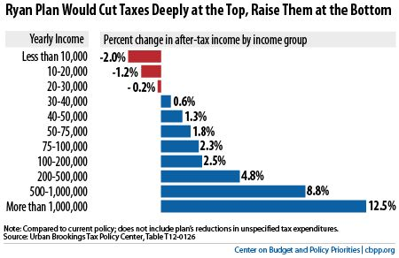 Study: House Republican Budget Would Raise Taxes On The Middle Class, Cut Them For Millionaires