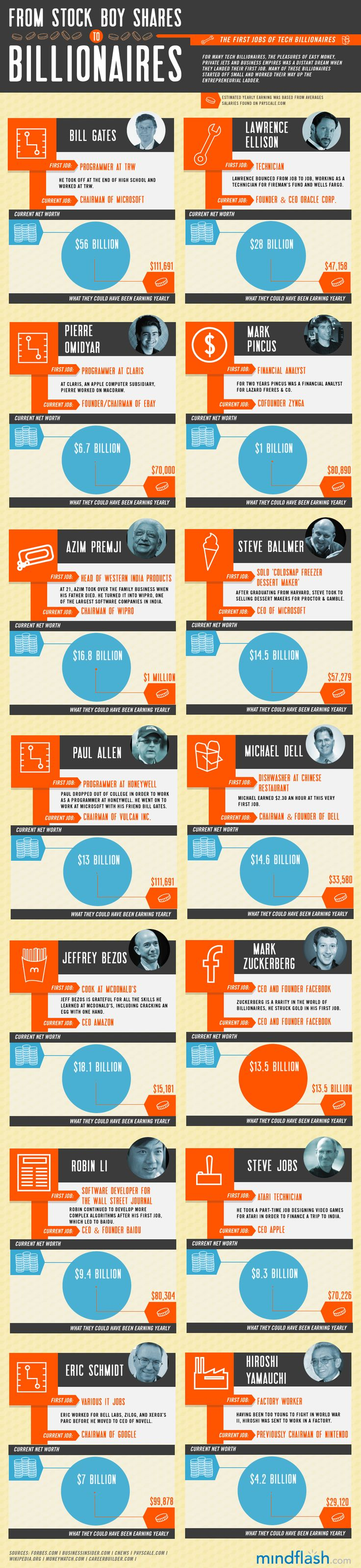 The First Jobs of Tech Billionaires