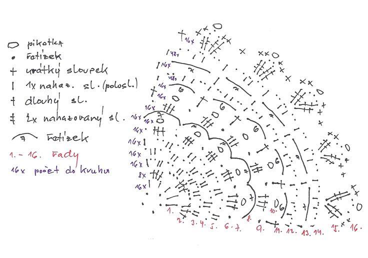 zvoneček 119 schema