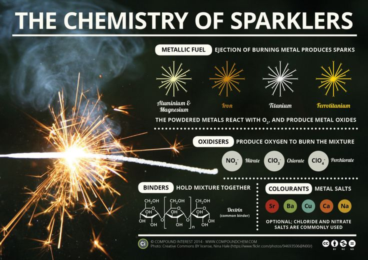 Chemical interest: The Chemistry of Sparklers