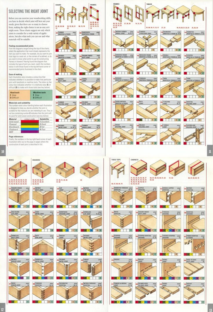 Selecting the Right Joint (Chairs, Tables, Frames, Boxes, Drawers and Cabinets)…