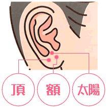 頭痛に効くツボ(つぼ症状編)