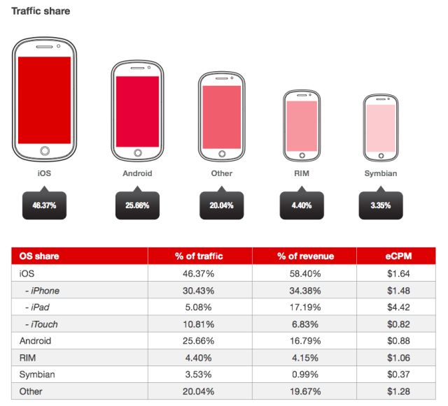 n Mobile Ads, iOS Is Still The Most Valuable Platform; Apps Drive 73% Of All Revenues