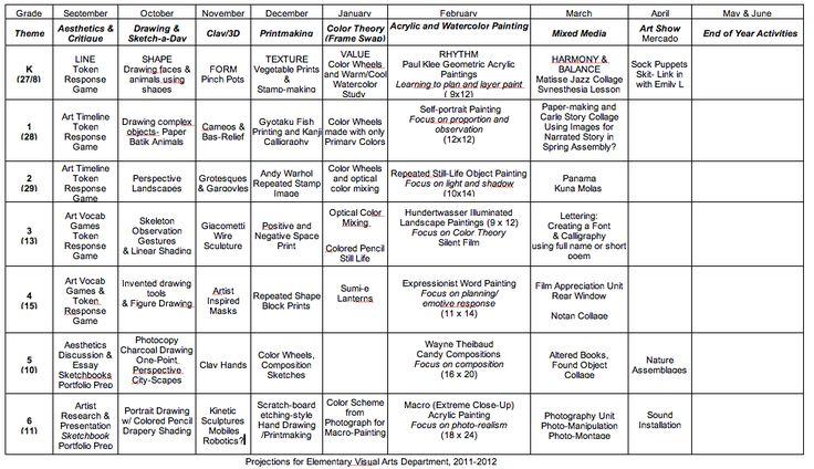 Arts curriculum rachael edwards for Music curriculum map template