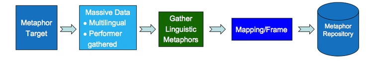 Fascinating article about government research on metaphor use in different languages... might walk students through it?