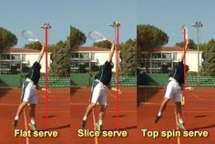 The ball toss placement for flat, slice and top spin tennis serves