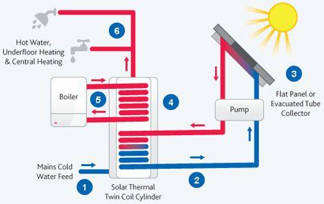 solar-thermal-diag.png (470×296)