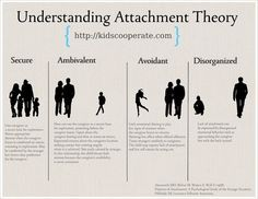 Good infographic for understanding attachment theory