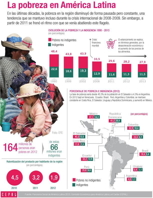 infografia vivienda latinoamerica - Buscar con Google