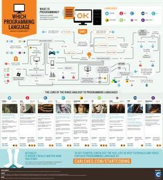 Which Programming Language Should You Learn First? - Do you fancy an infographic? There are a lot of them online, but if you want your own please visit http://www.linfografico.com/prezzi/ Online girano molte infografiche, se ne vuoi realizzare una tutta tua visita http://www.linfografico.com/prezzi/