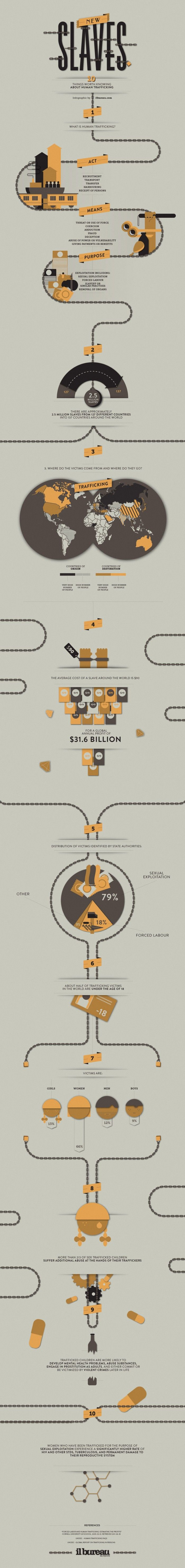 Modern Slavery [Infographic] | Daily Infographic