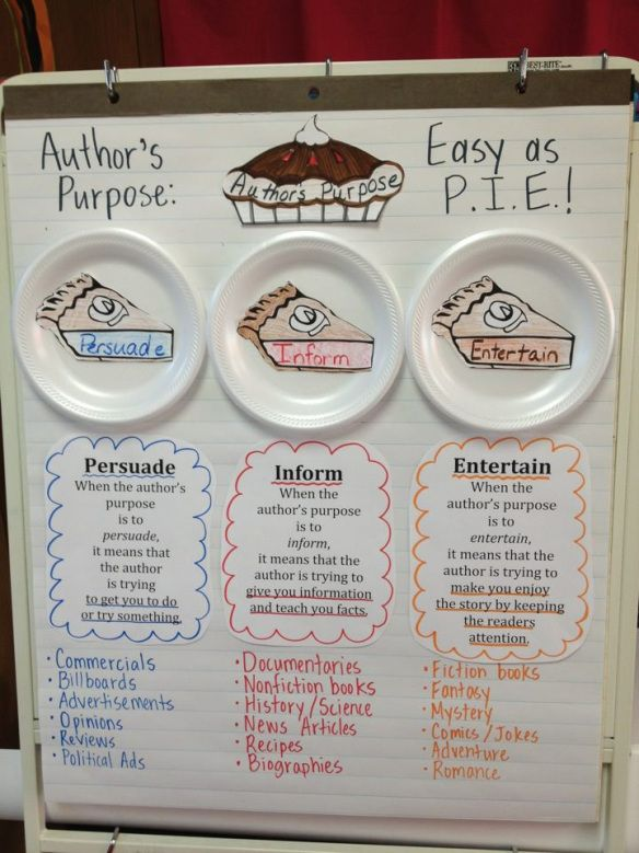 Author's Purpose - P.I.E
