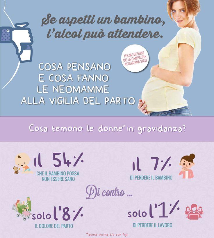 #Alcol e #Gravidanza. Il 65% delle donne è informata sui rischi ma 1 su 3 non sospende il consumo di bevande alcoliche http://www.ilsitodelledonne.it/?p=17092