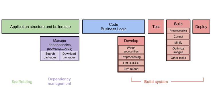 dev-workflow