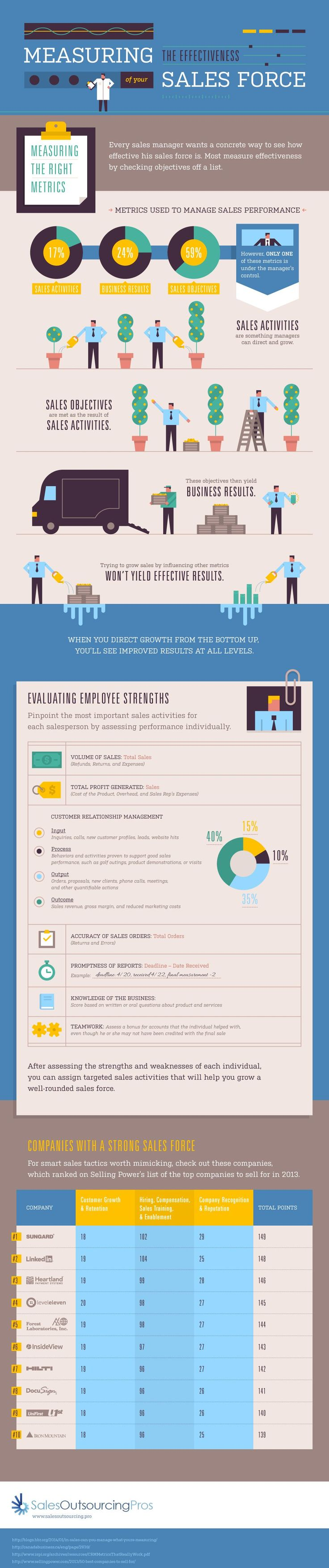 Measuring the Effectiveness of Your Sales Force #Infographic