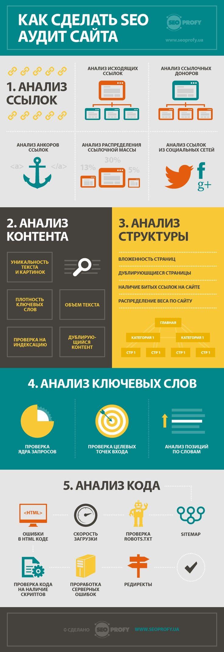 Инфографика: как сделать SEO-аудит сайта?