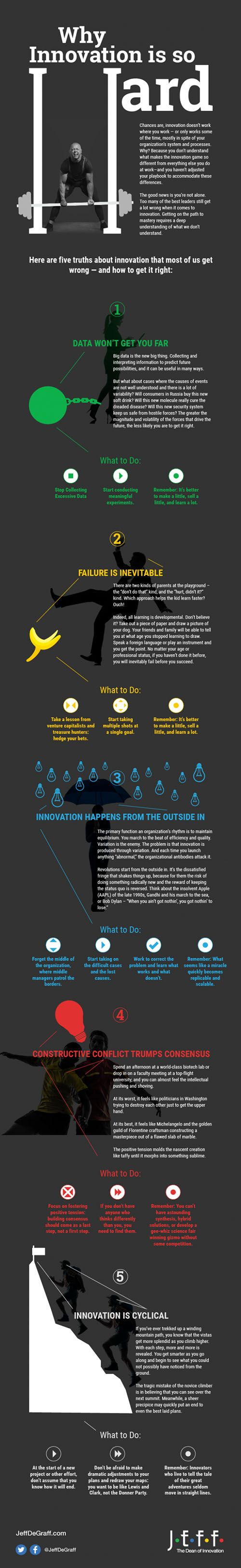 Everyone wants to make innovation an everyday, everywhere capability of their company. But, just about everyone, and leaders especially, don't know h