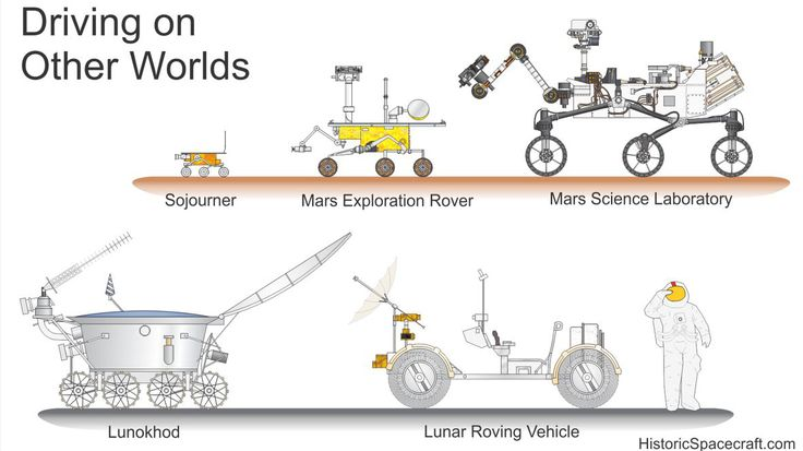The Coolest Spaceships Ever Built, Compared by Size   Roving on the moon and Mars  Richard Kruse    WIRED.com