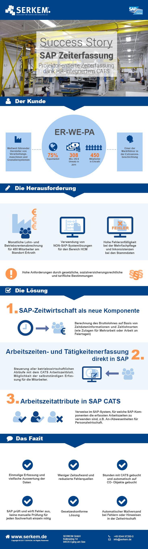 Zeiterfassung in SAP SERKEM Success Story mit ER-WE-PA: Projektorientierte Zeiterfassung dank HR-integriertem CATS