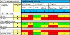Matriz para el Análisis de Riesgo | Gestión de Riesgo en la Seguridad Informática