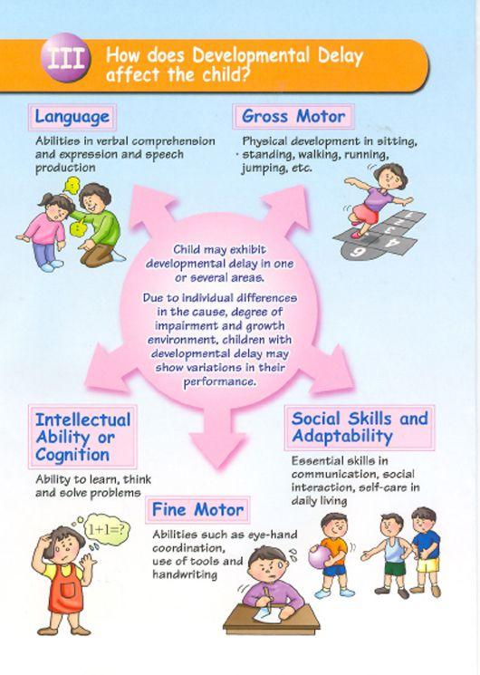 CAS - Health Promotion - Childhood Developmental Disorders - Developmental Delay