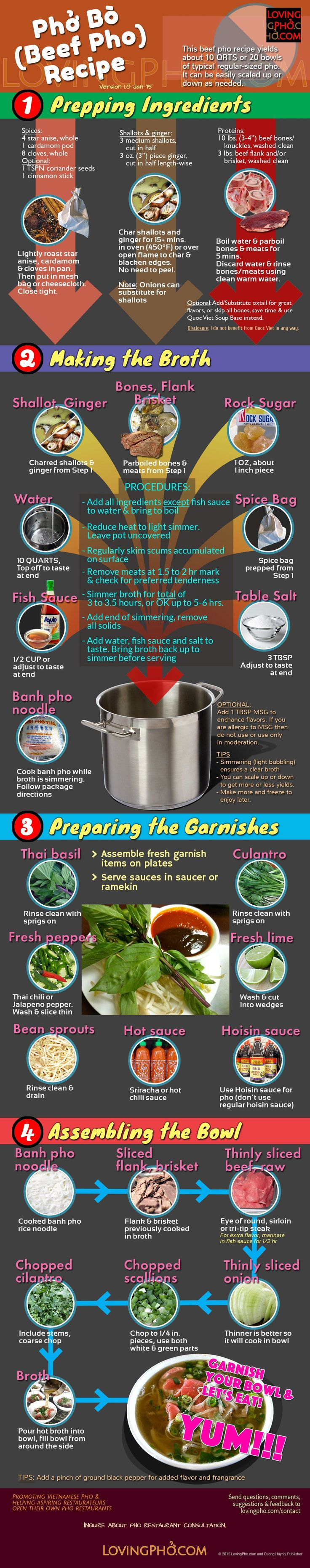 Pho bo recipe infographic by lovingpho.com. Right-click for high res image.