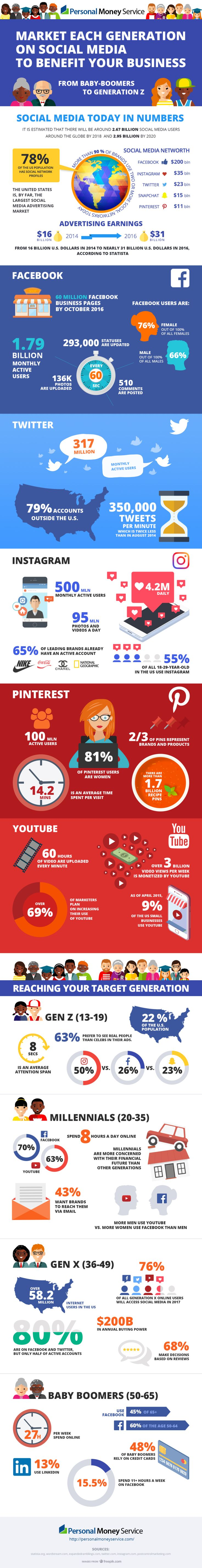 Surprising Stats on Every Generation's Social Media Habits (Infographic)