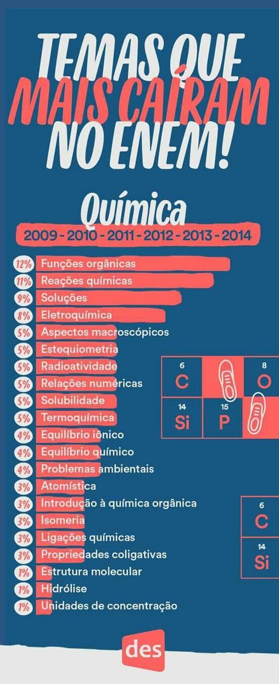 Enem Quimica