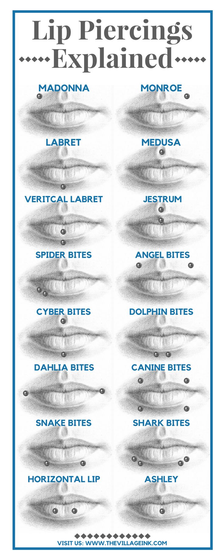 Who knew there were so many different kinds of lip piercings? Learn more at: www.thevillageink.com