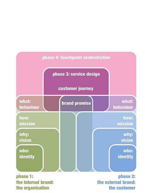 A Service Design Model. Internal and external design research and contextual inquiry will lead to a deeply rooted shared vision, mission and behaviour, and a brand promise that will be kept. This promise will be used to build meaningful relationships throughout the entire customer journey. This in turn leads to a service blueprint providing a basis for interaction, behaviour and culture.: Deepli Roots, Servicedesign, Custom Journey, Extern Design, Design Service, Shared Vision, Design Models, Branding Promi, Service Design