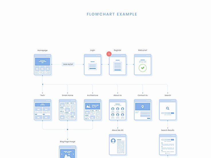 Best Sketch Ressources Images On   Flowchart Sketches
