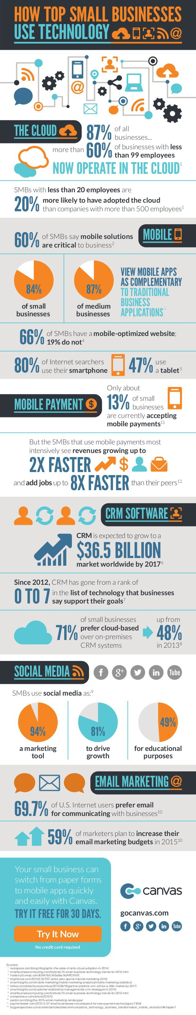 How to small business use technology #INFOGRAPHIC #TECH