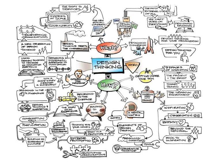 IDEOによるデザイン思考に関するマインドマップ。