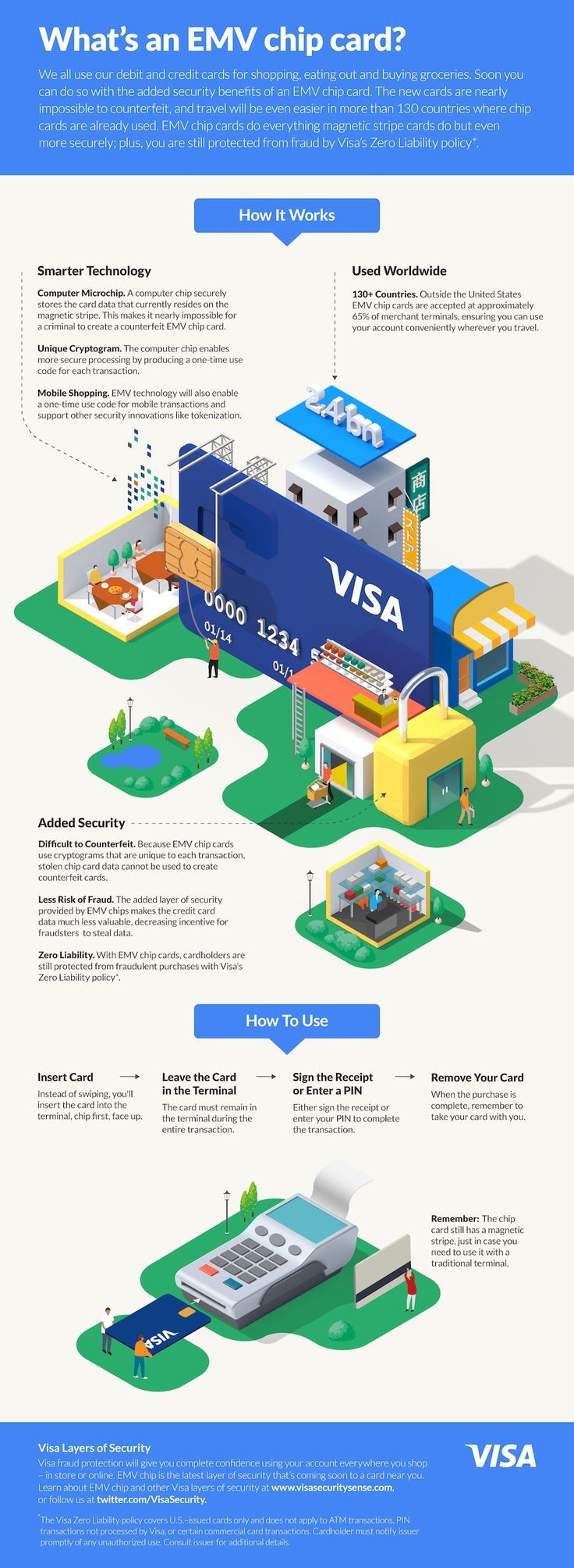VISA infographics on Behance