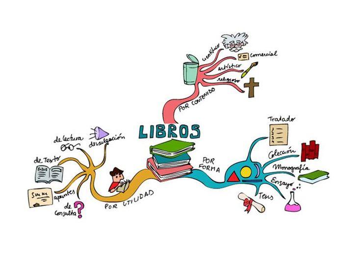 Hace un par de meses compartí un post sobre los mapas mentales. Aquí.Me encanta el tema y traigo unas herramientas TIC para trabajarlos en clase. Recordemos qué es un mapa mental.¿Qué es un Mapa …