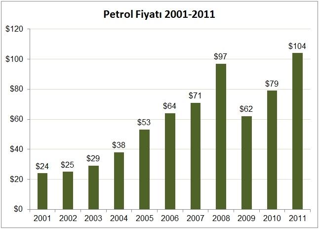 Petrol Fiyatı 2001-2011