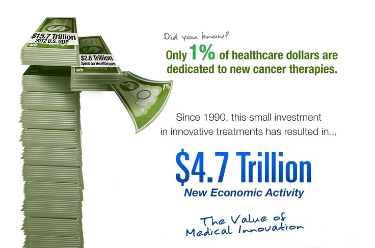 Did you know? Since 2000, only 1% of the $4.7 trillion in economic value added pays for innovative cancer therapies that are helping patients live longer, better lives.
