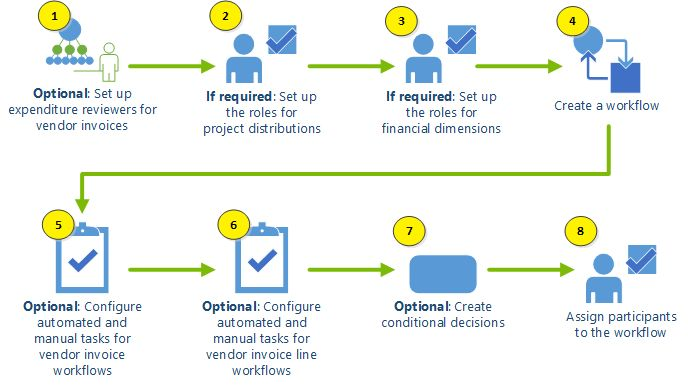 Flowchart for setting up vendor invoice workflows | Microsoft Dynamics AX Task Diagrams in 2019