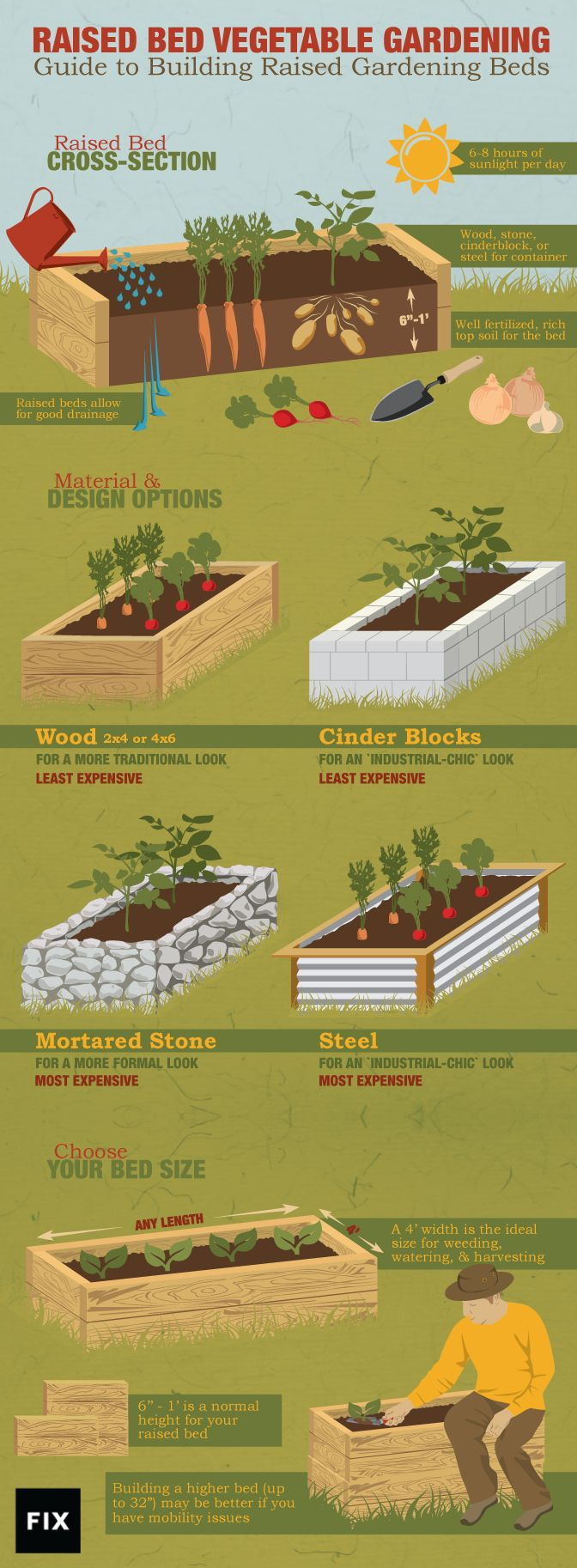 Making above ground garden beds - A Guide To Building Raised Gardening Beds