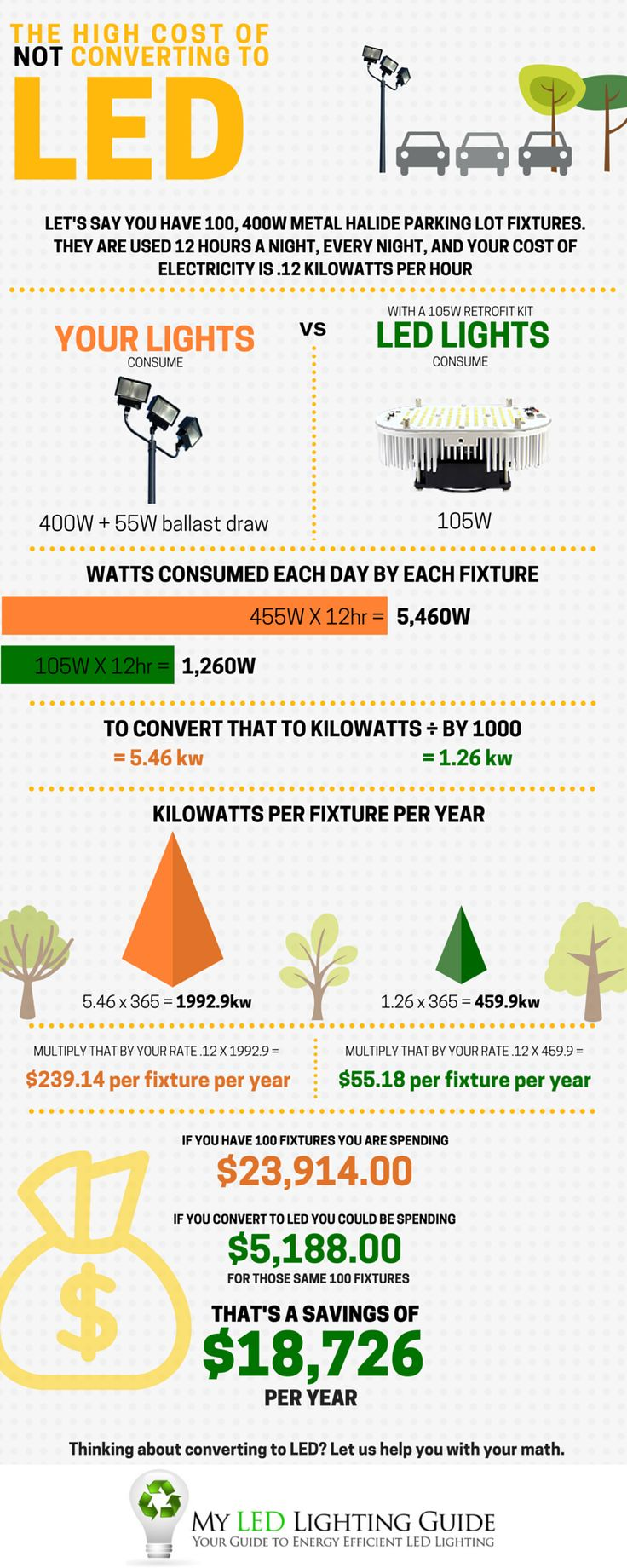 Energy savings ballast cross reference - The High Cost Of Not Converting To Led Infographic Retrofit You 400w Metal Halide Fixtures