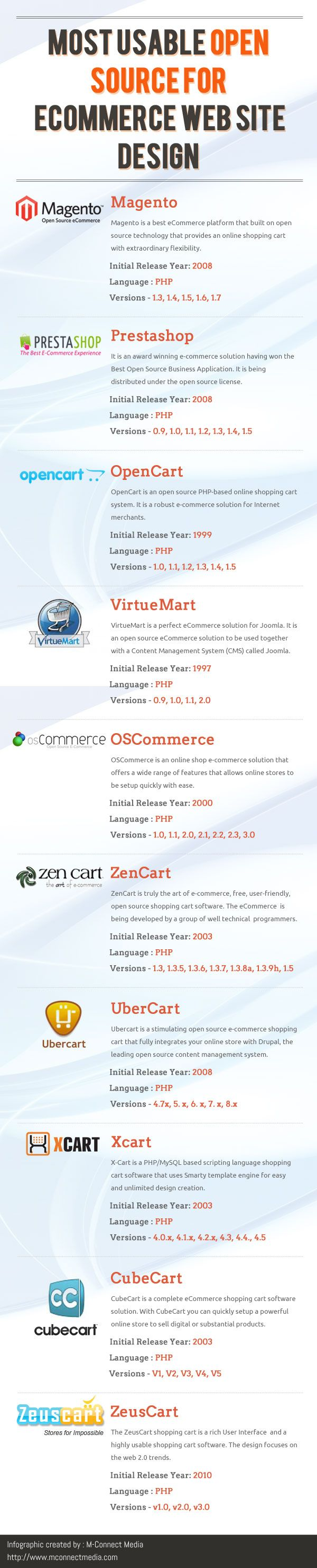 M-connect Media an #eCommerceWebsiteDesign Company develop the shopping cart in Magento. #Magento Shopping cart Development is the best for #eCommerceWebStore because it provides more functionalities and Security for the store.