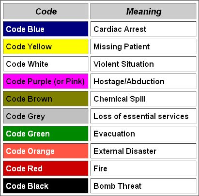 what is a code red in the hospital