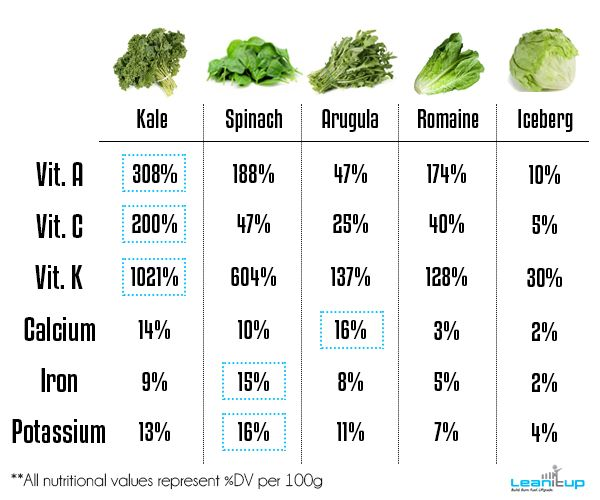 What if we told you one mindless—and laughably easy—salad swap could boost your vitamin K, vitamin A, and vitamin C intake by over 3000%, and your potassium, calcium, and iron consumption by as much as 600%?   DO THIS AND MAKE IT HAPPEN.