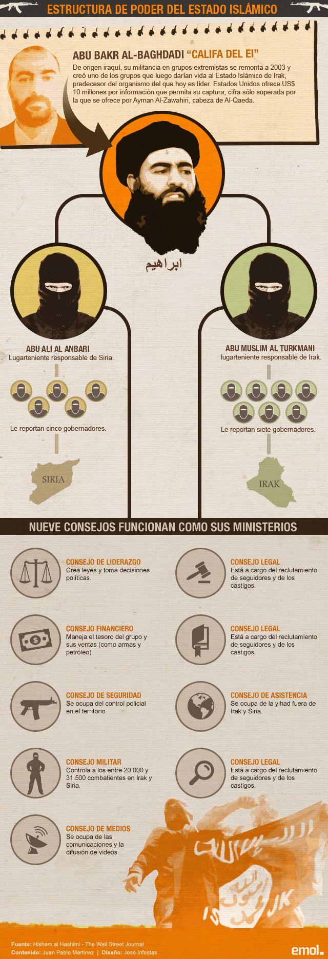 Infografía: Conoce cómo se estructura el poder del Estado Islámico